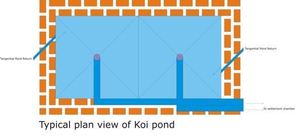 Happy Koi Happy Koi Koi Keeping Done Right A Near Ideal Koi Pond Design